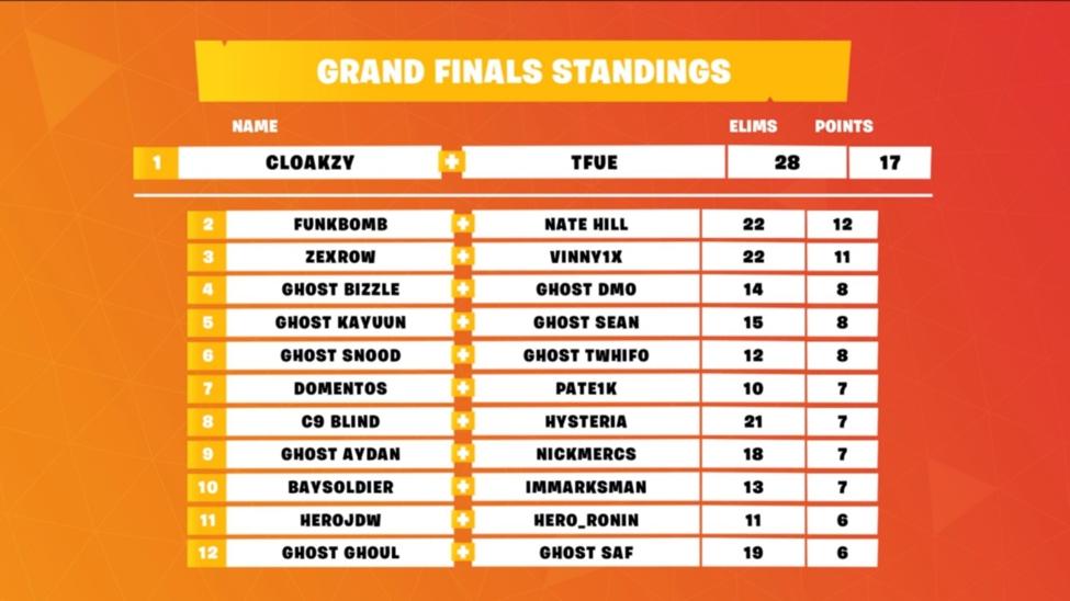 Fortnite Fall Skirmish Grand Final results