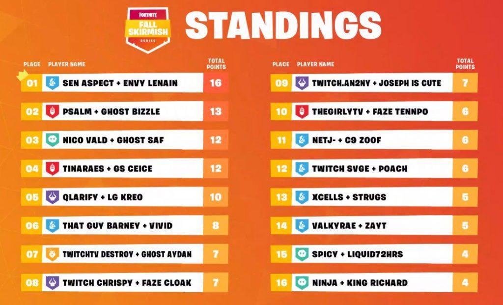 Fortnite Fall Skirmish Series Week 3 Final Standings