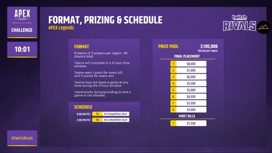 The new format changes for the second week of the Twitch Rivals Apex Legends challenge.