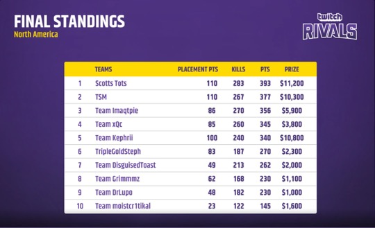 The final standings for North America in the second week of the Twitch Rivals Apex Legends challenge.