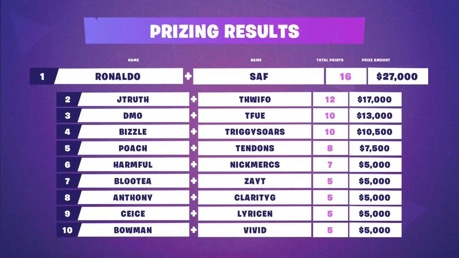 Ronaldo and Saf took home the top place in the Fortnite Secret Skirmish duos.