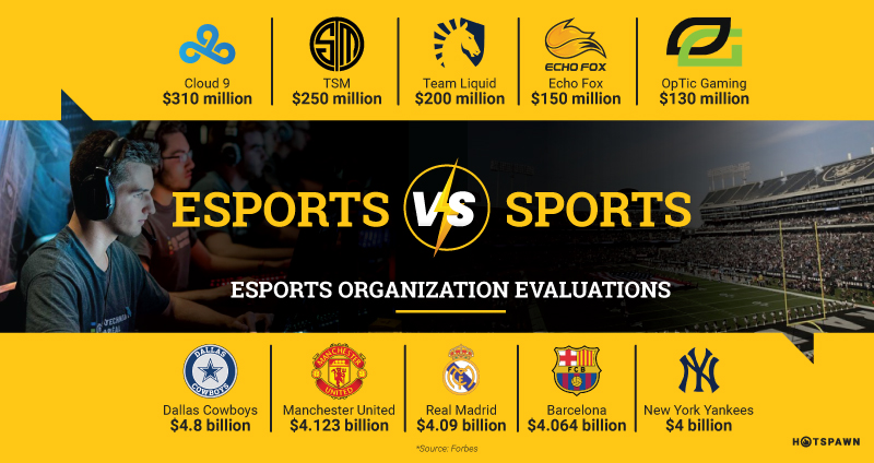 Esports Sports top organization evaluations