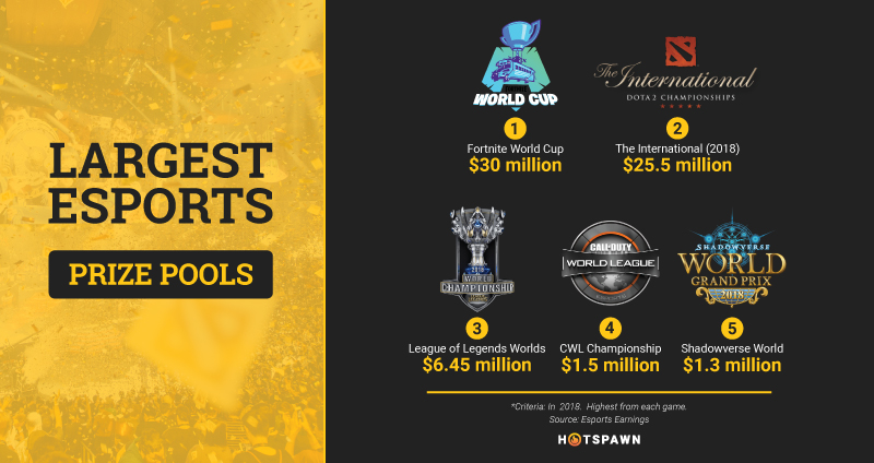largest esports prize pools