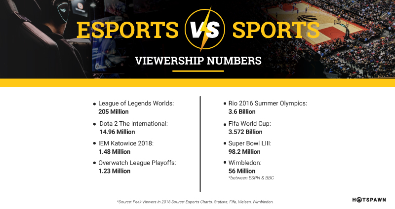esports sports viewership numbers