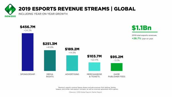 Newzoo's data on various revenue streams in 2019.