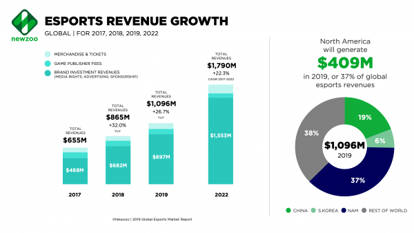 Data from Newzoo?s 2019 Esports Market Report