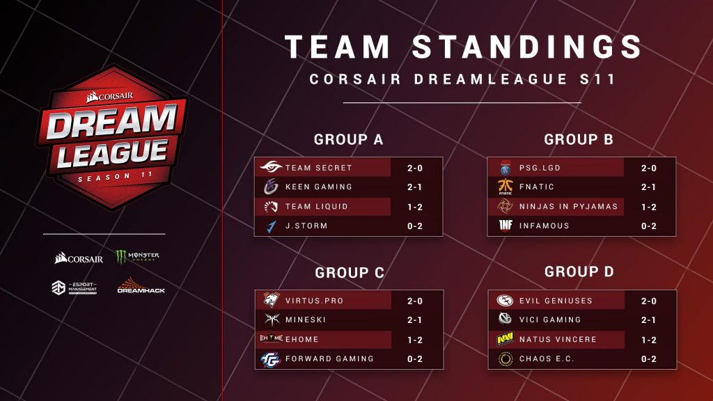 DreamLeague Season 11 has come to a close after two days of intense Dota 2 action with several notable upsets.
