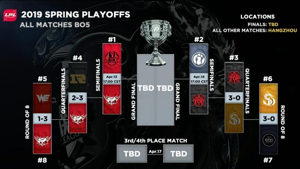 The first two rounds of the 2019 LPL Spring Playoffs are complete. JD Gaming and Topsports fought their way to the semifinals this weekend.