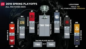 LPL Spring Playoffs 2019 Preview