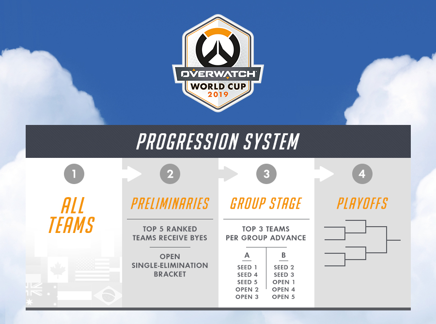The Overwatch World Cup Group Stage will consist of two groups of five teams.