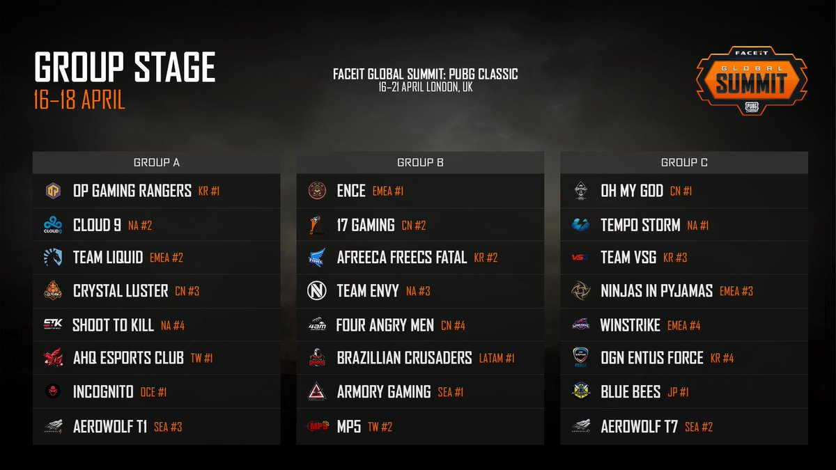 FACEIT Global Summit: PUBG Classic groups