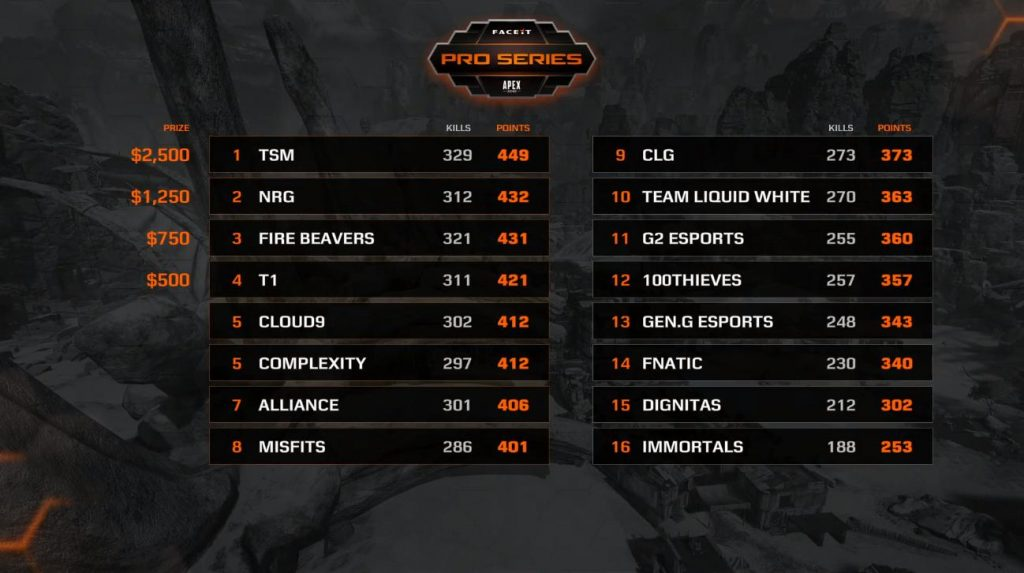 The leaderboard was pretty tight in week one of FACEIT Pro Series: Apex Legends. (Image courtesy of FACEIT)
