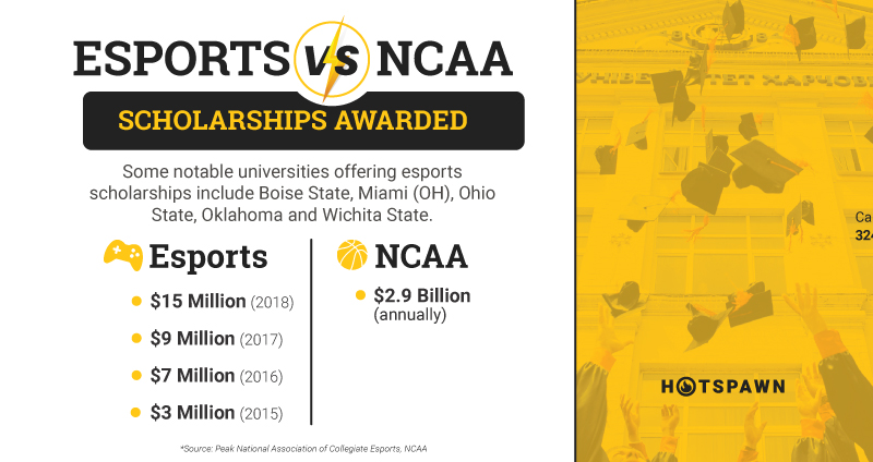 esports traditional sports college scholarships
