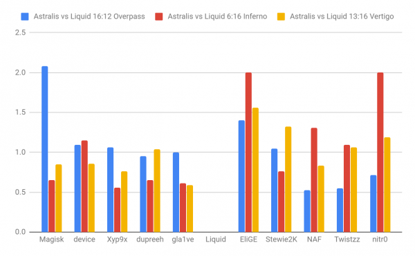 astralis vs liquid stats ESL Pro League Season 9 Finals