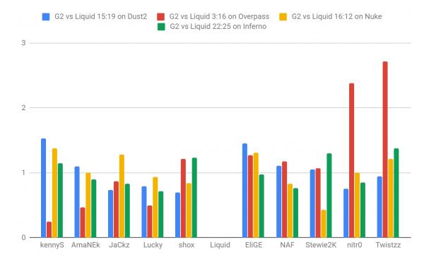 G2 vs liquid stats ESL Pro League Season 9 Finals