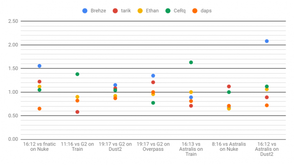 NRG stats ESL Pro League Season 9 Finals