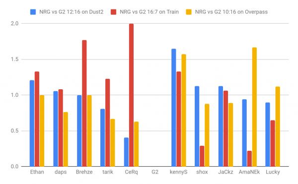 nrg vs g2 stats ESL Pro League Season 9 Finals