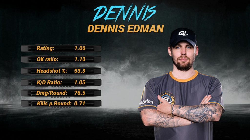 "Dennis ""dennis"" Edman comes to GamerLegion with some impressive stats. (Image via GamerLegion)"