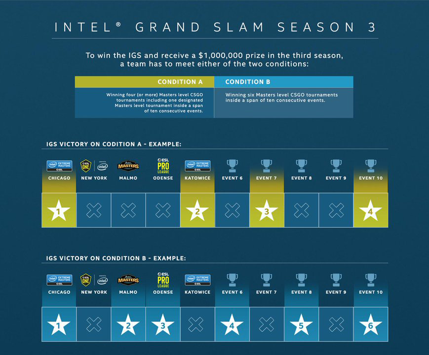 With the change to the Intel Grand Slam, Team Liquid's historic 63-day record will likely never be touched.