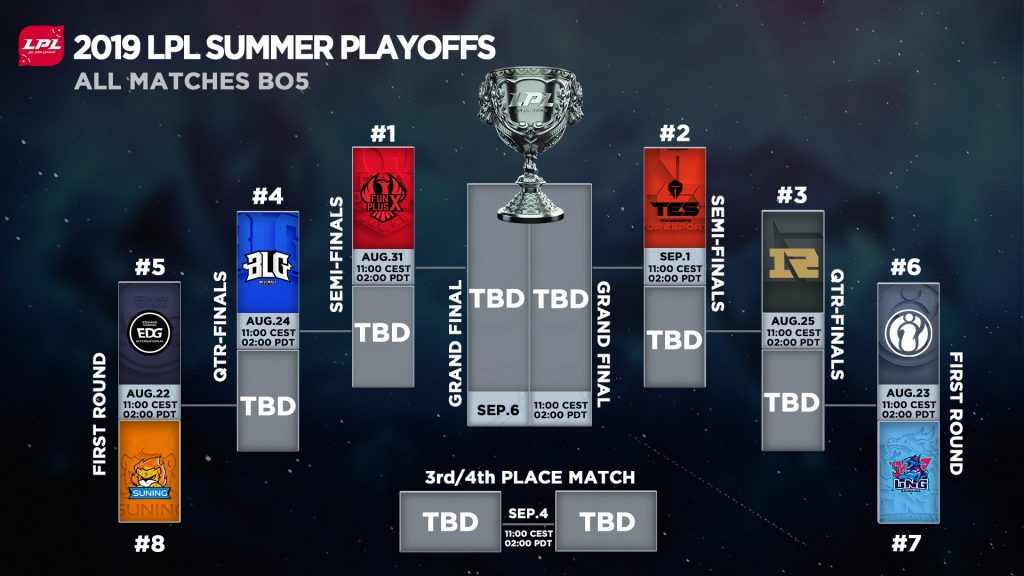 The LPL Summer Playoffs will climax on September 6. (Image via @lplenglish / Twitter)