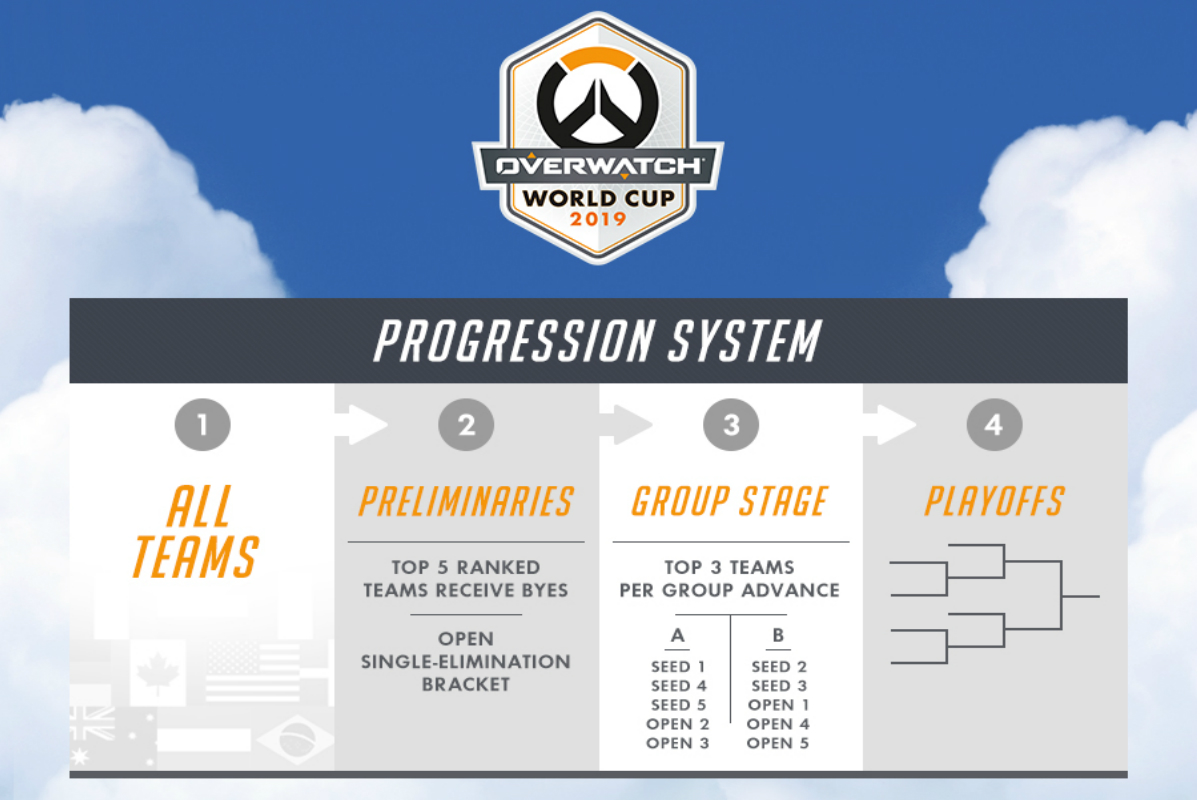 The preliminaries will determine the ten teams advancing to the group stage. (Image via Overwatch League)