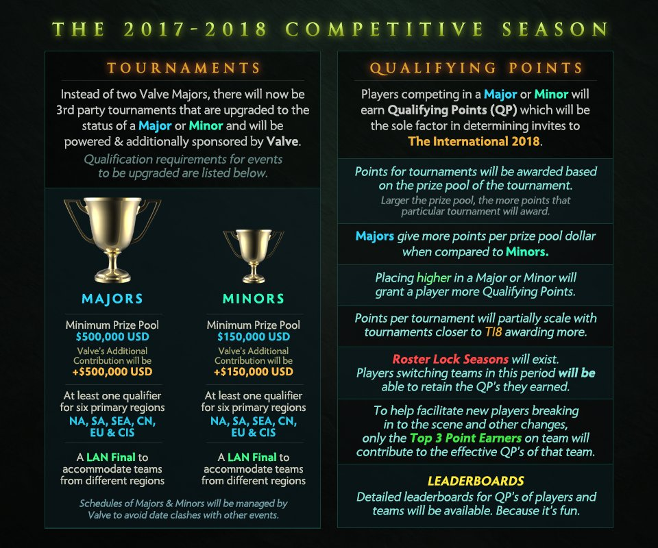 The rules for the first DPC season (Image via Wykrhm Reddy/Twitter)