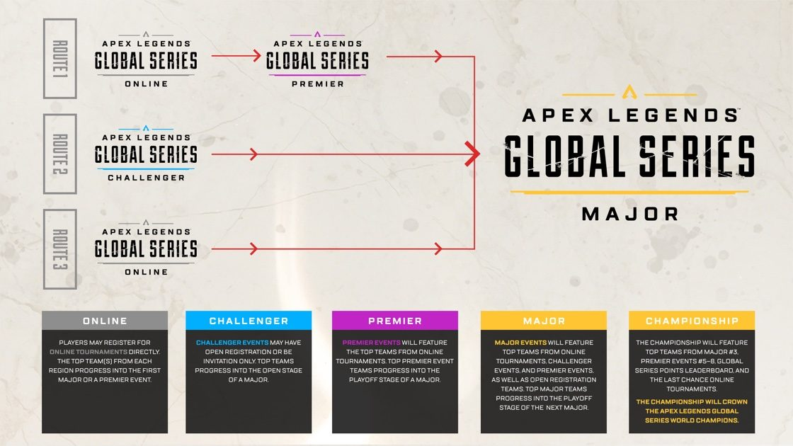 There are various ways for the best Apex Legends players to qualify for the Global Series Major events (Image via Respawn)