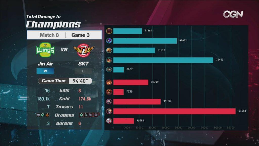 Jin Air vs. SKT League of Legends