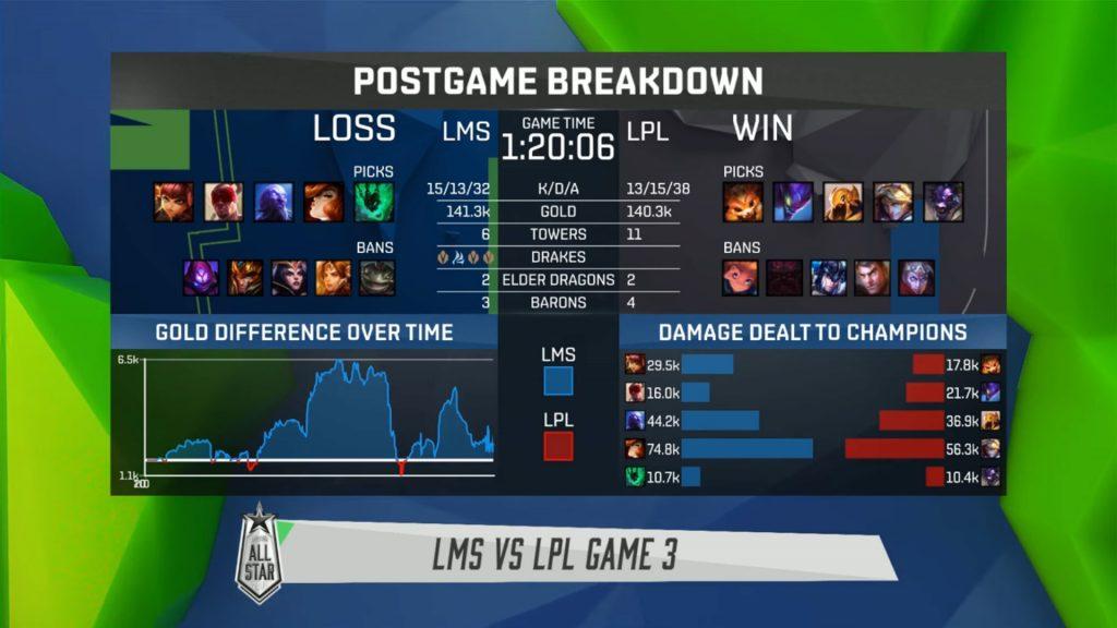 LMS vs. LPL