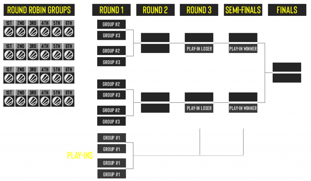 ESL Pro League Season 11 format