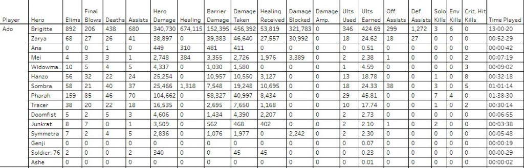 Brigette stats overwatch league goats
