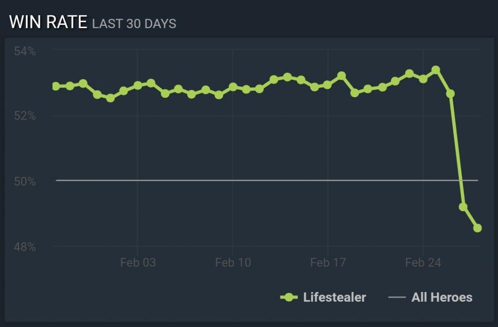 Lifestealer win rate