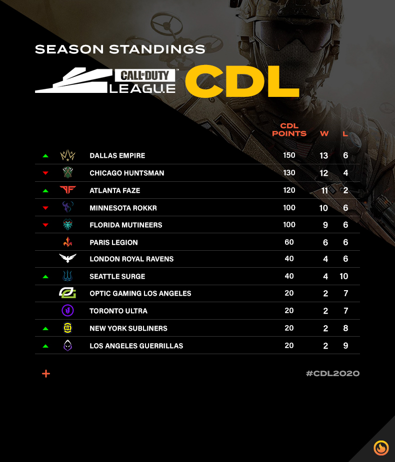 CDL standings after Chicago CDL Home Series