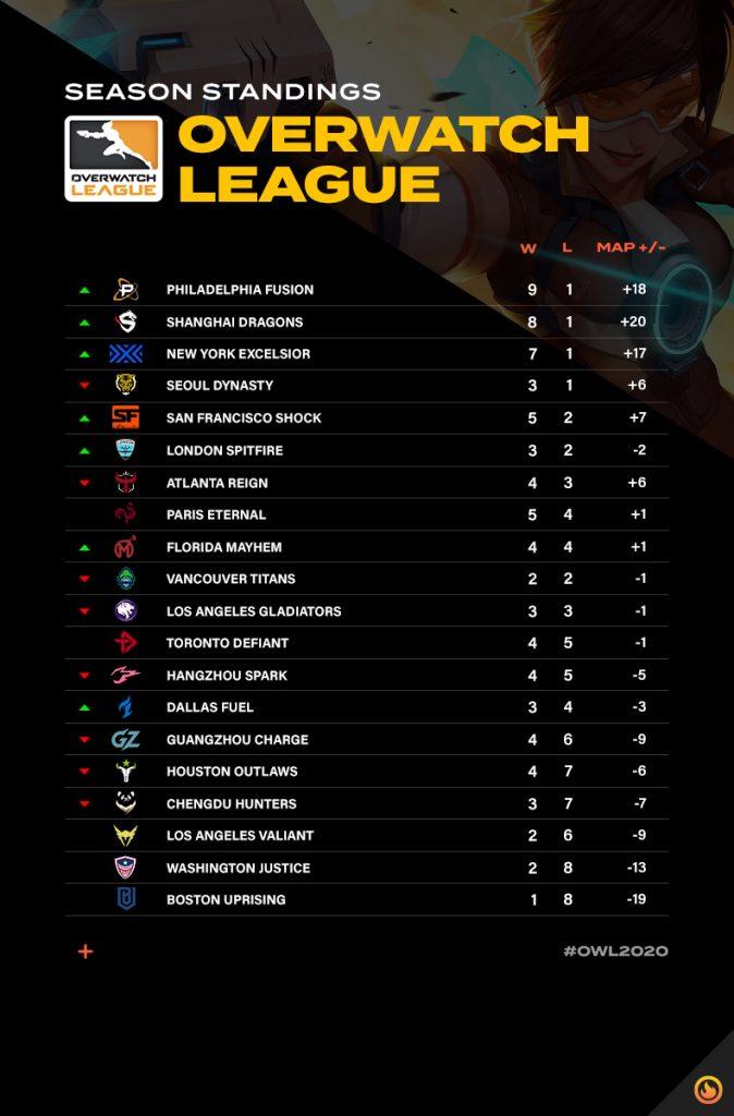 Overwatch League Standings