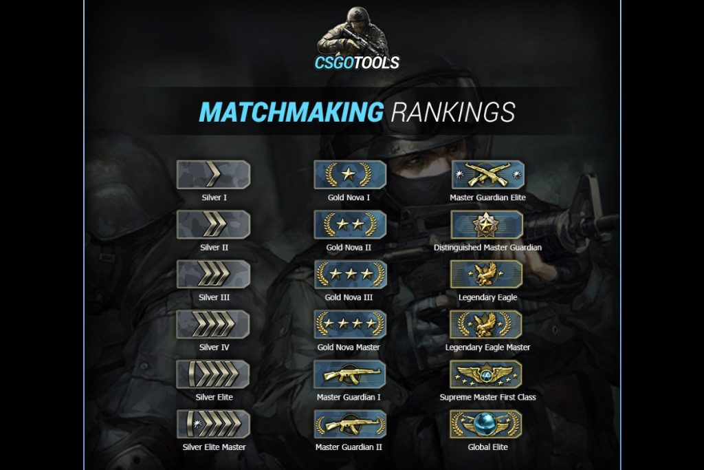 CSGO extensive ranking system