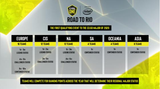 ESL One Road to Rio qualifying
