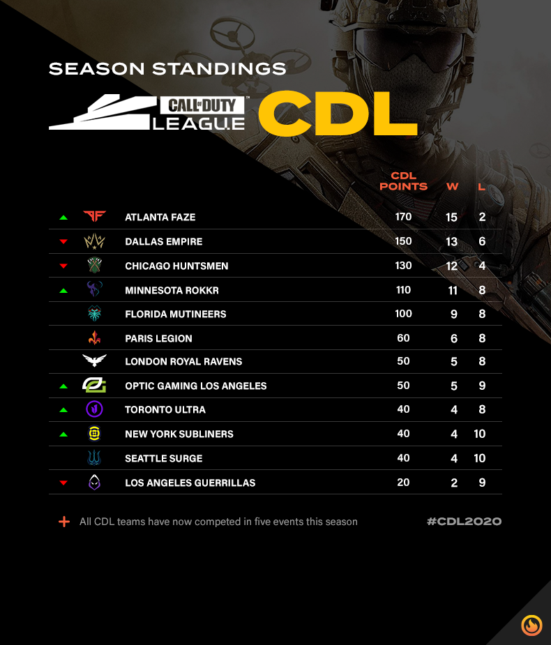 CDL standings after florida home series