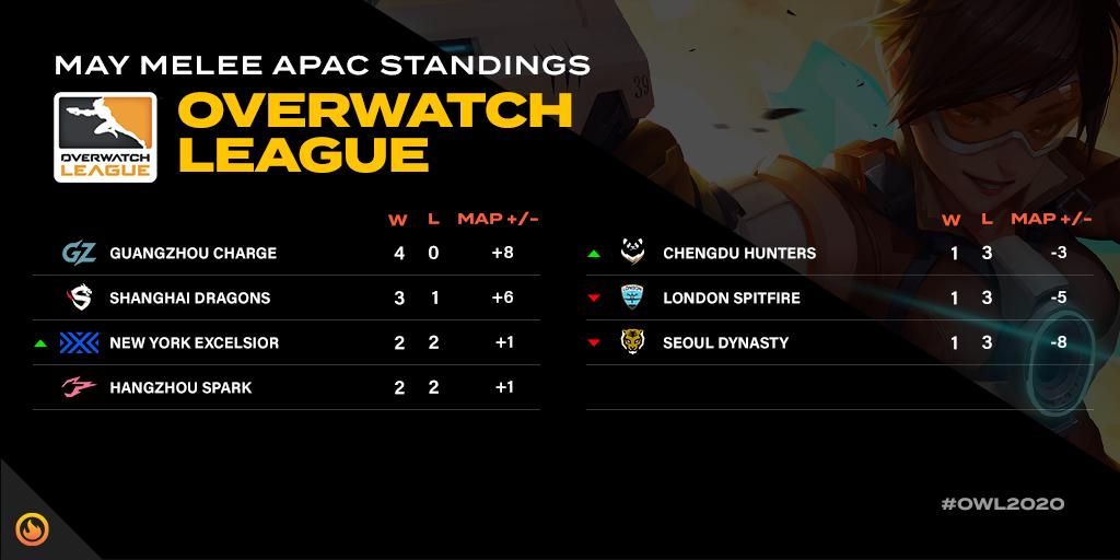 May Melee APAC Standings