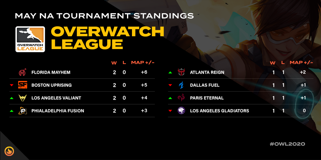 Overwatch League MAY NA Tournament standings