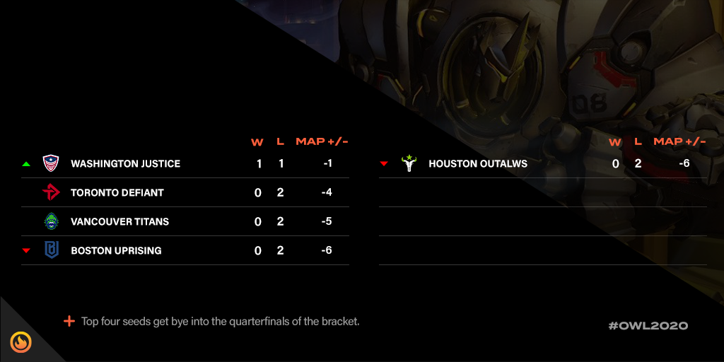 Overwatch League MAY NA Tournament standings 2