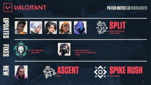VALORANT Launches With Extensive 1.0 Patch