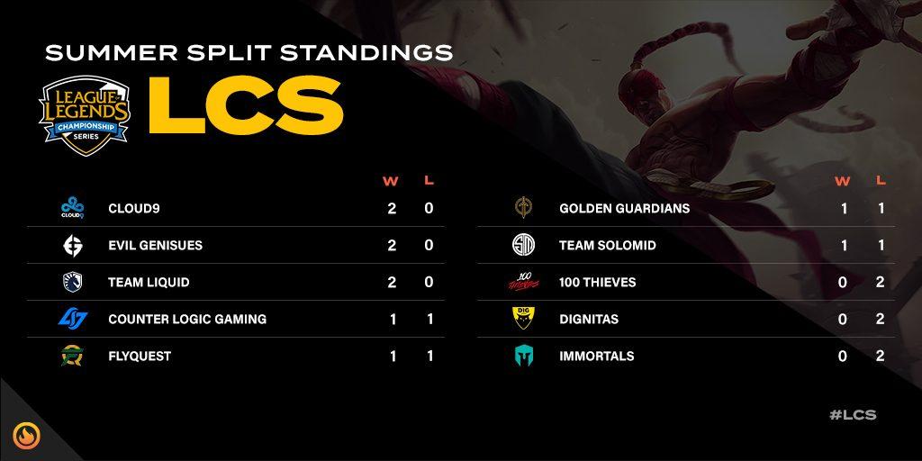 LCS summer split standings after week one