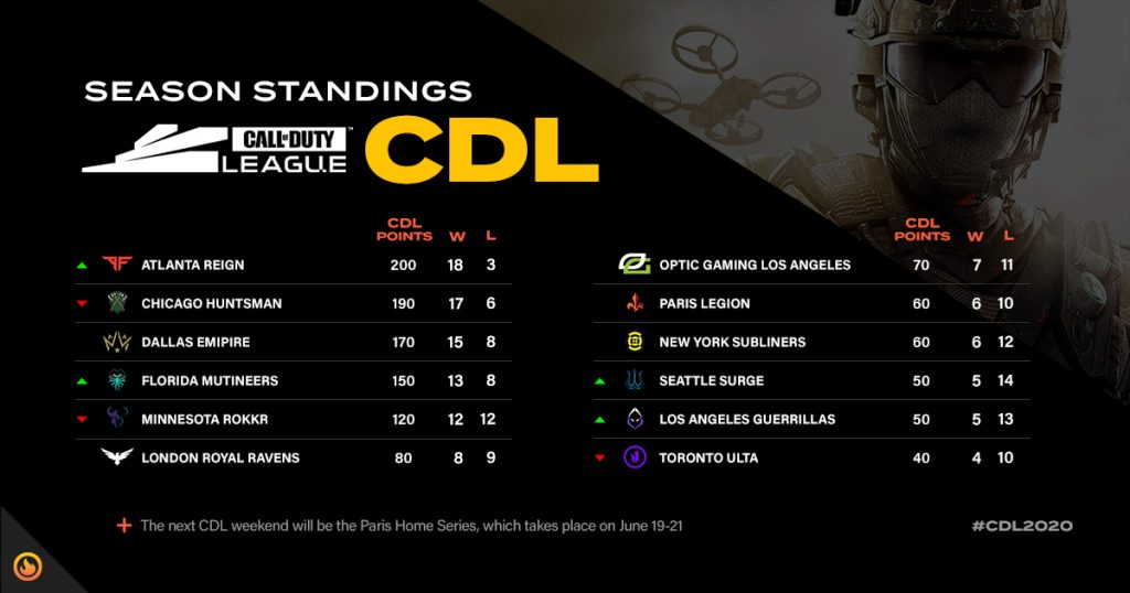 CDL standings