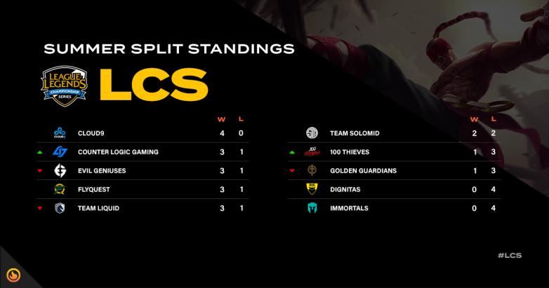 LCS Standings