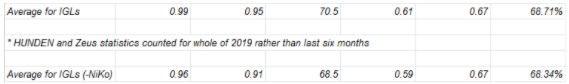 CS:GO IGL average stats