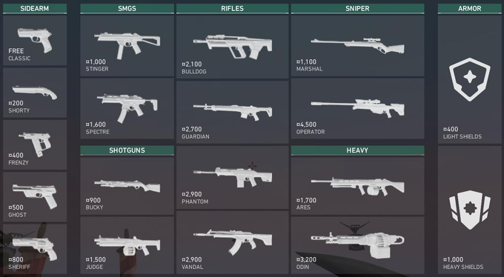 VALORANT Guns