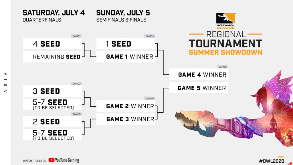 OWL Summer Showdown upper seed bracket