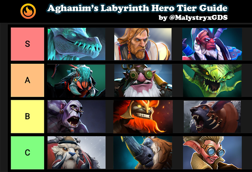 Aghanim's Labyrinth Hero Guide