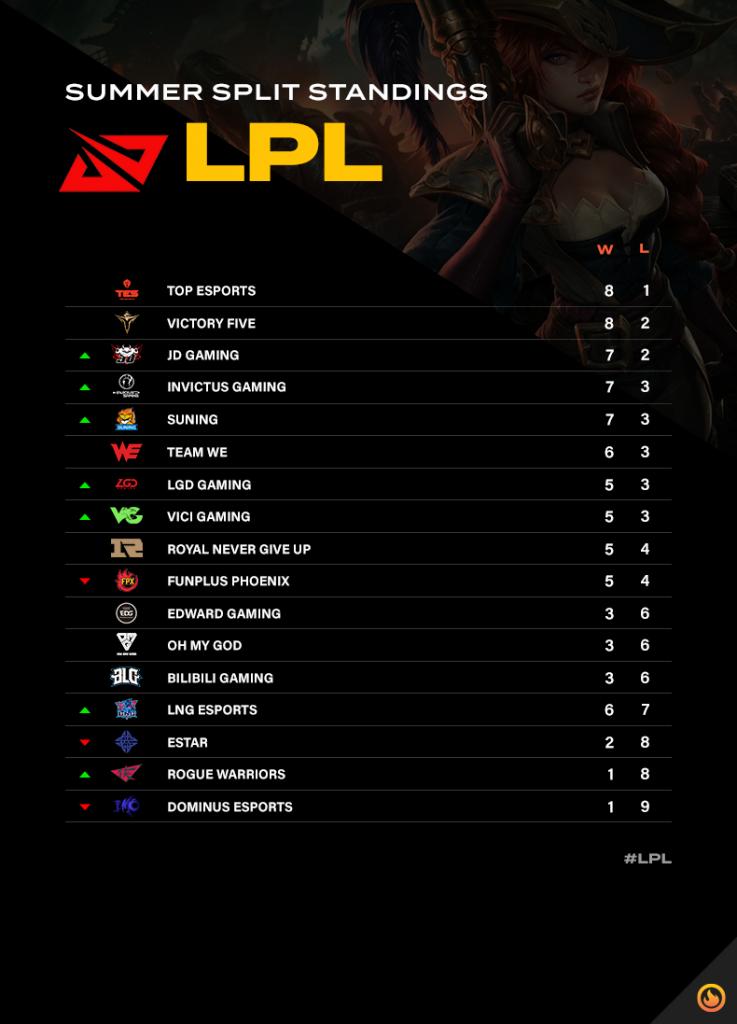 LPL Standings