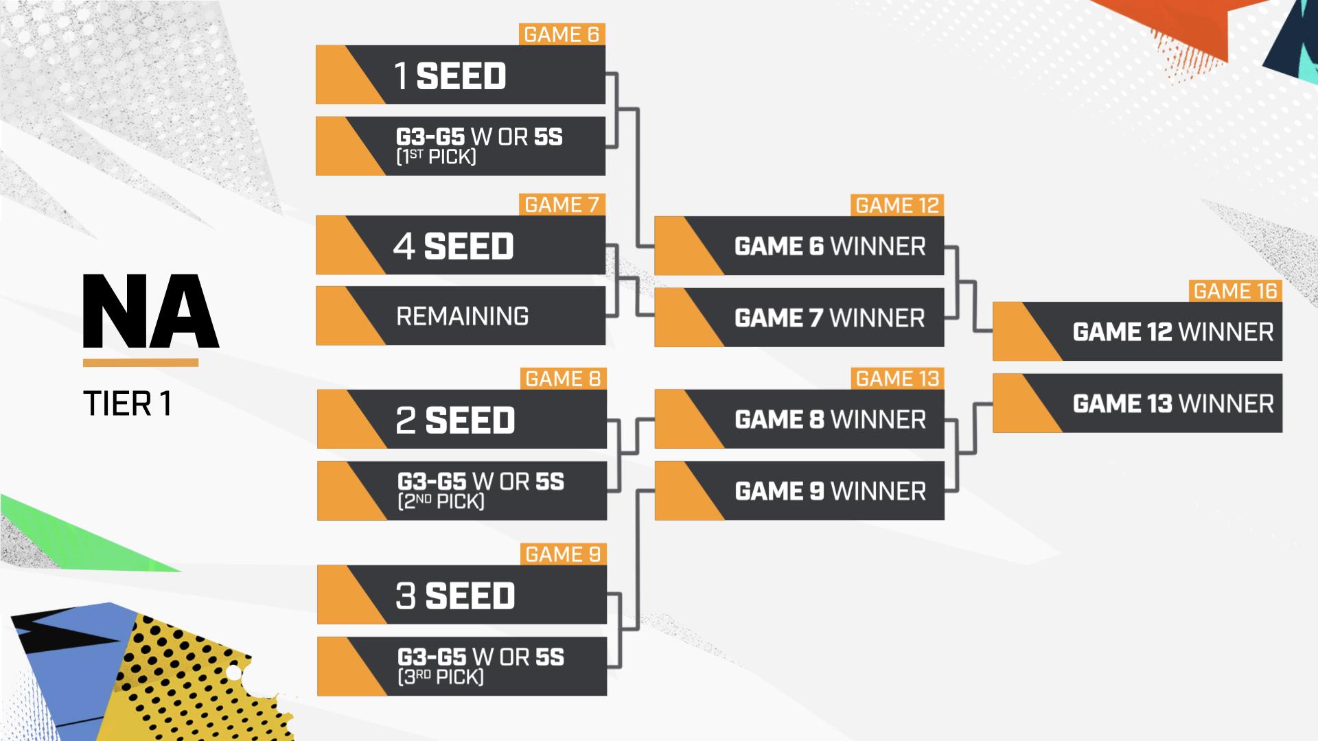 Overwatch League Playoffs
